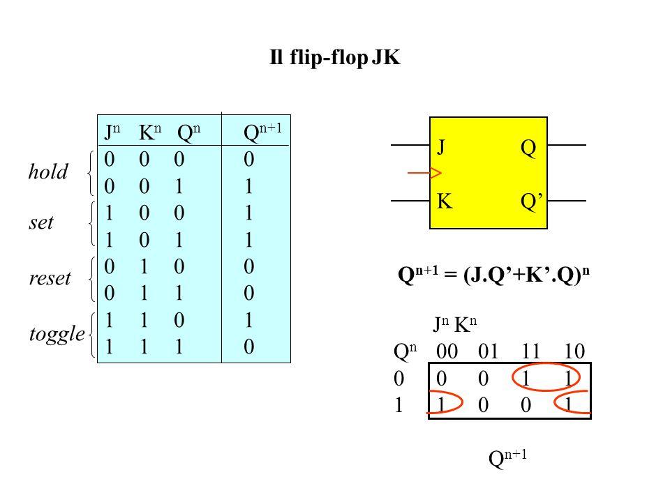 Il flip-flop JK Jn Kn Qn Qn+1. 0 0 0 0. 0 0 1 1. 1 0 0 1. 1 0 1 1. 0 1 0 0. 0 1 1 0. 1 1 0 1.