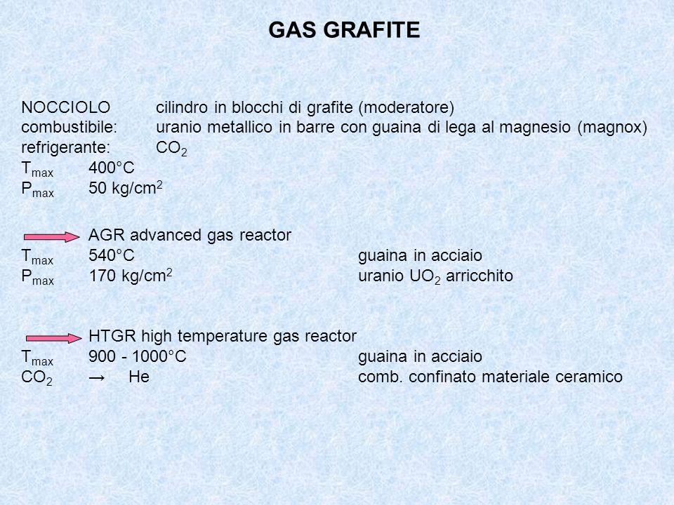 GAS GRAFITE NOCCIOLO cilindro in blocchi di grafite (moderatore)