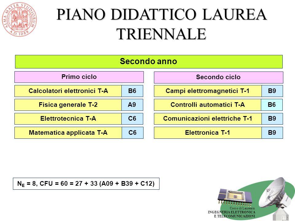 PIANO DIDATTICO LAUREA TRIENNALE