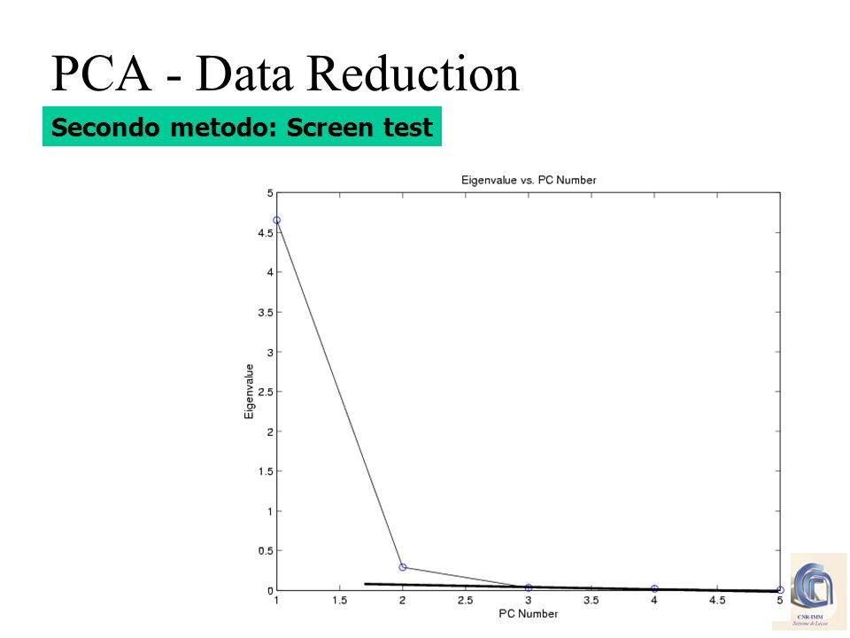 PCA - Data Reduction Secondo metodo: Screen test