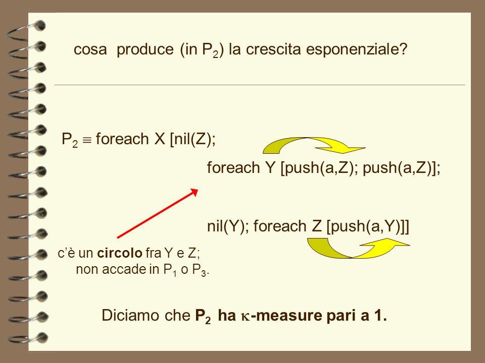 Diciamo che P2 ha k-measure pari a 1.