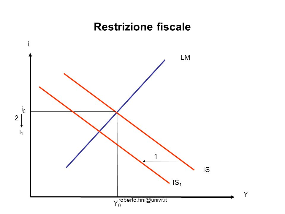 Restrizione fiscale i LM i0 2 i1 1 IS IS1 Y roberto.fini@univr.it Y0