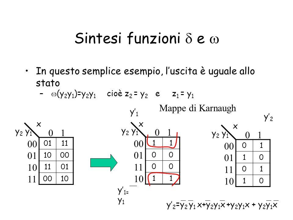 Sintesi funzioni d e w In questo semplice esempio, l'uscita è uguale allo stato. w(y2y1)=y2y1 cioè z2 = y2 e z1 = y1.