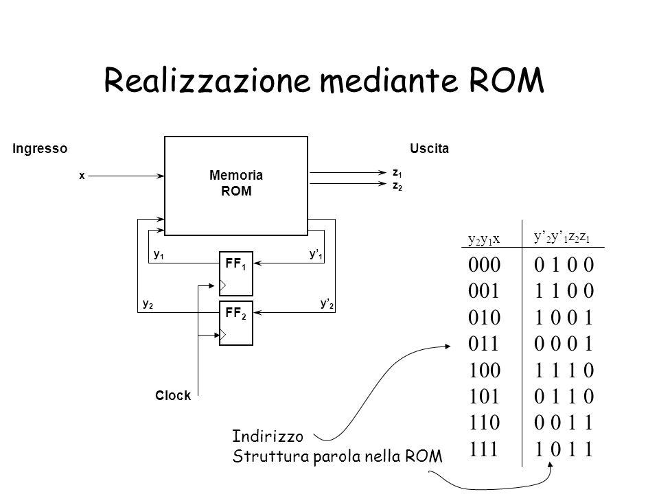 Realizzazione mediante ROM