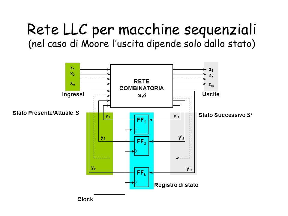 Rete LLC per macchine sequenziali (nel caso di Moore l'uscita dipende solo dallo stato)
