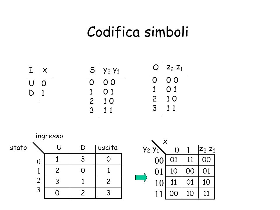 Codifica simboli 0 1 00 01 10 11 x y2 y1 O z2 z1 I S 0 0 0 0 1 1 0 1 1