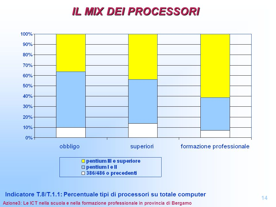 IL MIX DEI PROCESSORI Indicatore T.8/T.1.1: Percentuale tipi di processori su totale computer. 14.
