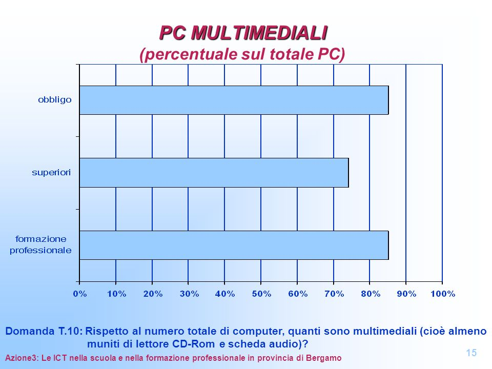 PC MULTIMEDIALI (percentuale sul totale PC)