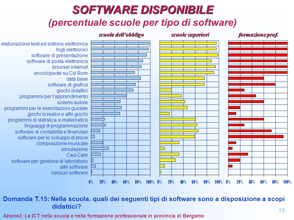 SOFTWARE DISPONIBILE (percentuale scuole per tipo di software)