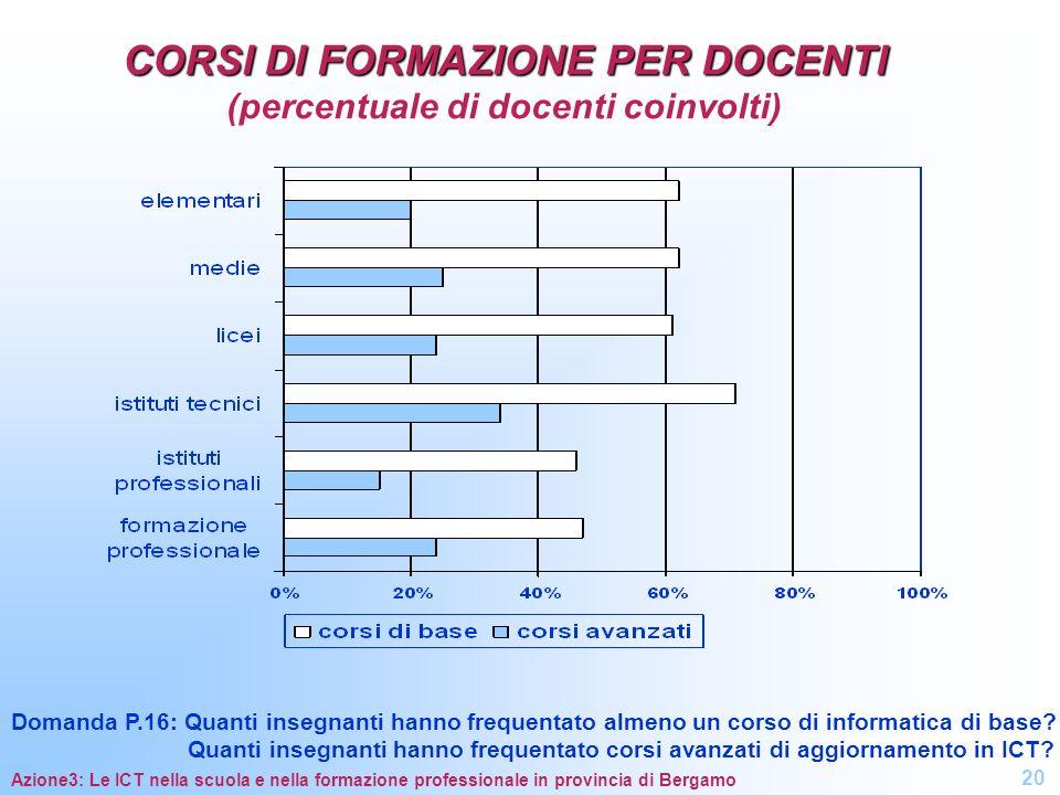 CORSI DI FORMAZIONE PER DOCENTI (percentuale di docenti coinvolti)