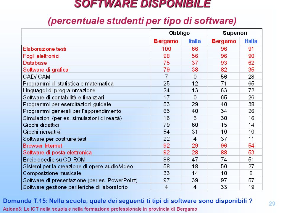 SOFTWARE DISPONIBILE (percentuale studenti per tipo di software)