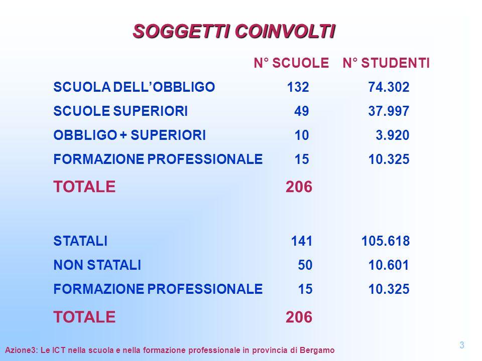 SOGGETTI COINVOLTI TOTALE 206 N° SCUOLE N° STUDENTI