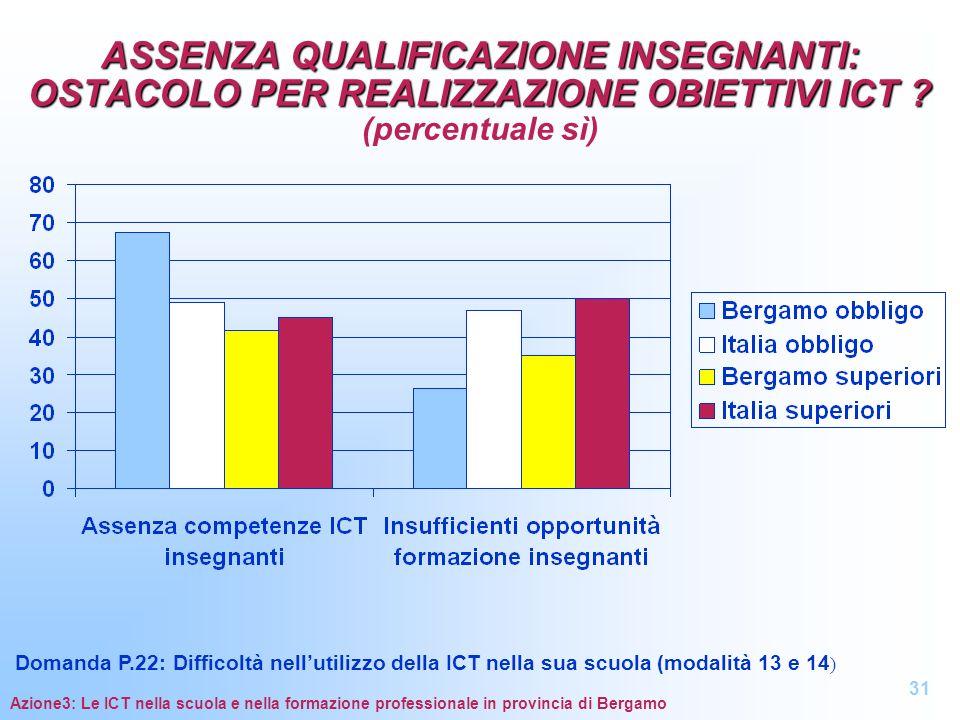 ASSENZA QUALIFICAZIONE INSEGNANTI: OSTACOLO PER REALIZZAZIONE OBIETTIVI ICT (percentuale sì)