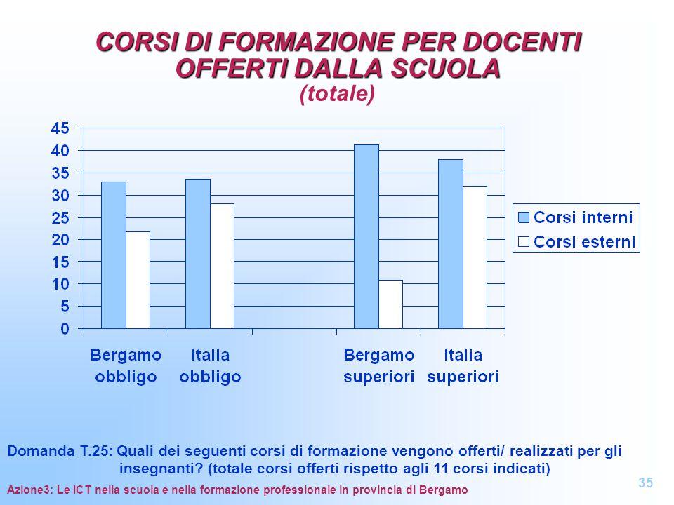 CORSI DI FORMAZIONE PER DOCENTI OFFERTI DALLA SCUOLA (totale)