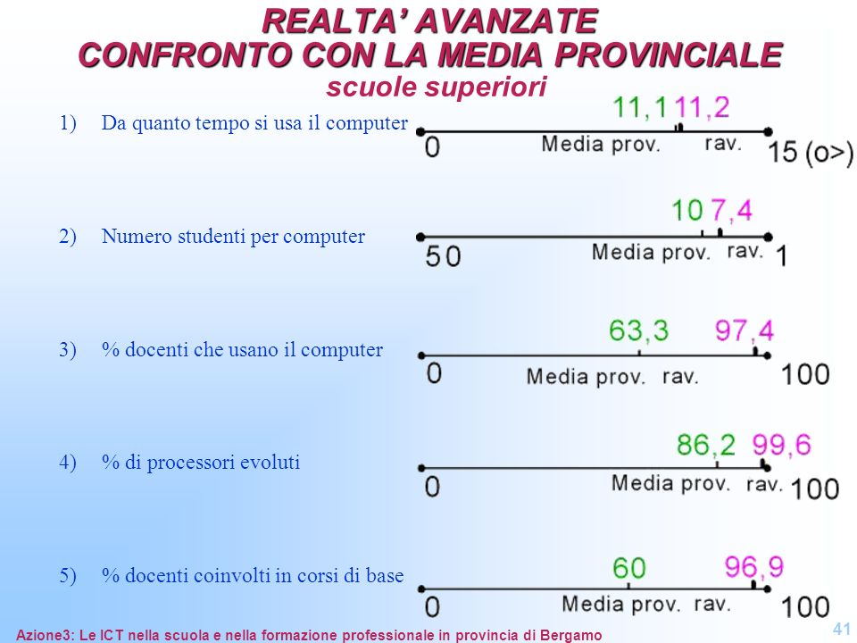 REALTA' AVANZATE CONFRONTO CON LA MEDIA PROVINCIALE scuole superiori