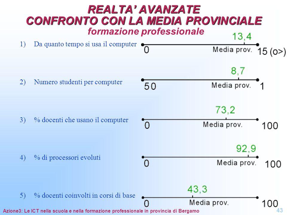 REALTA' AVANZATE CONFRONTO CON LA MEDIA PROVINCIALE formazione professionale