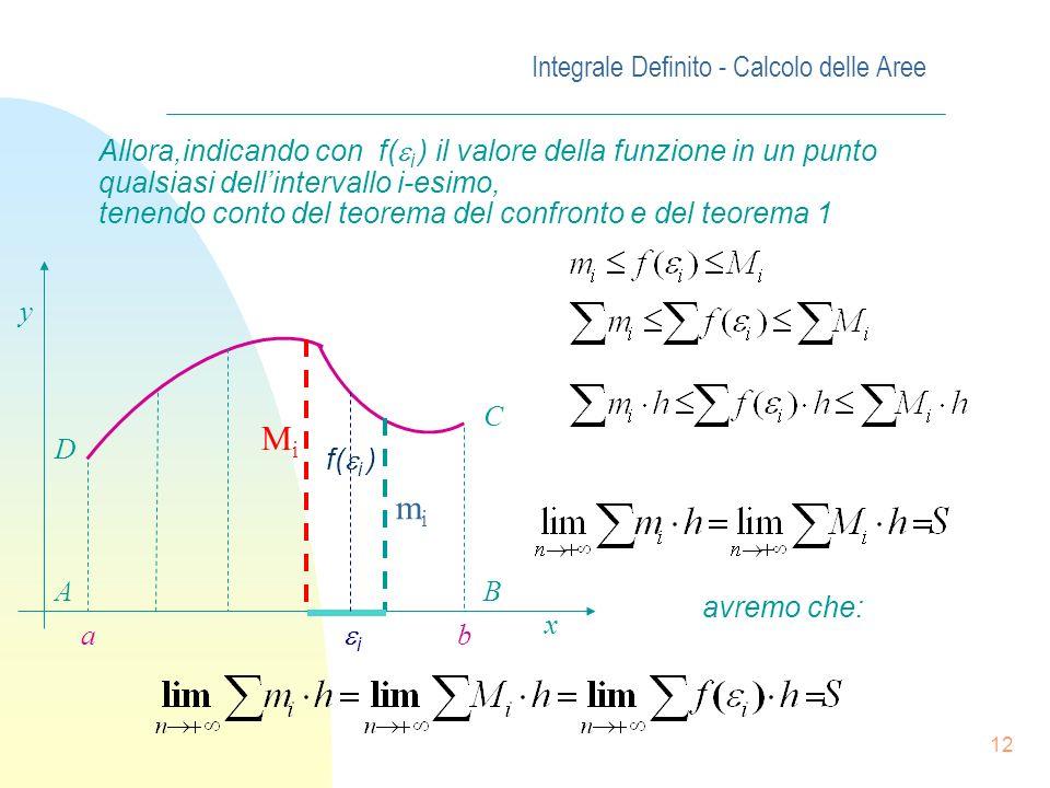 Integrale Definito - Calcolo delle Aree