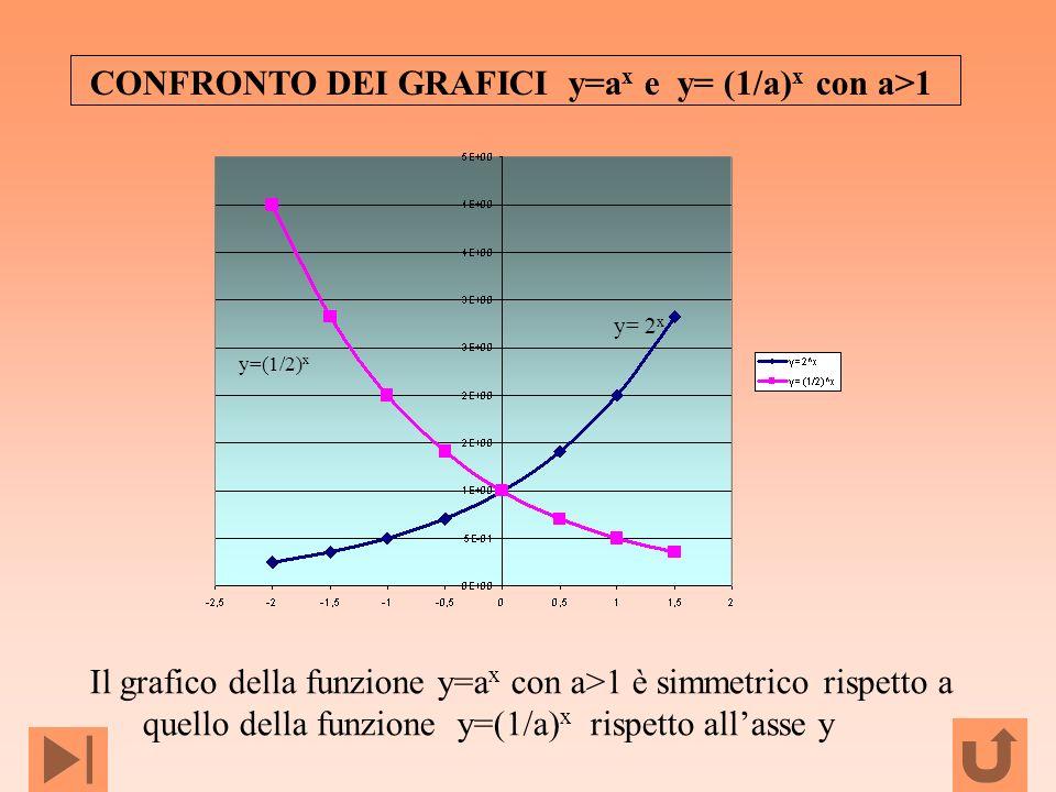 CONFRONTO DEI GRAFICI y=ax e y= (1/a)x con a>1