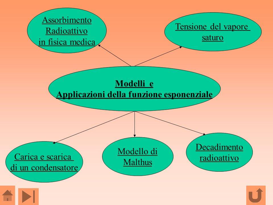 Applicazioni della funzione esponenziale