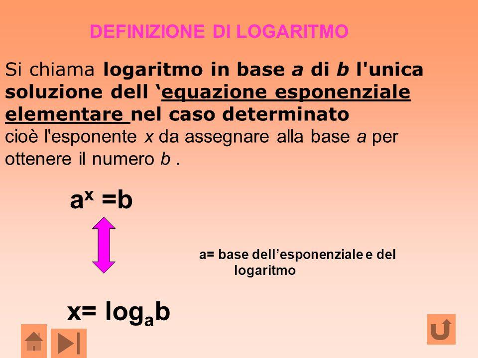 ax =b x= logab DEFINIZIONE DI LOGARITMO
