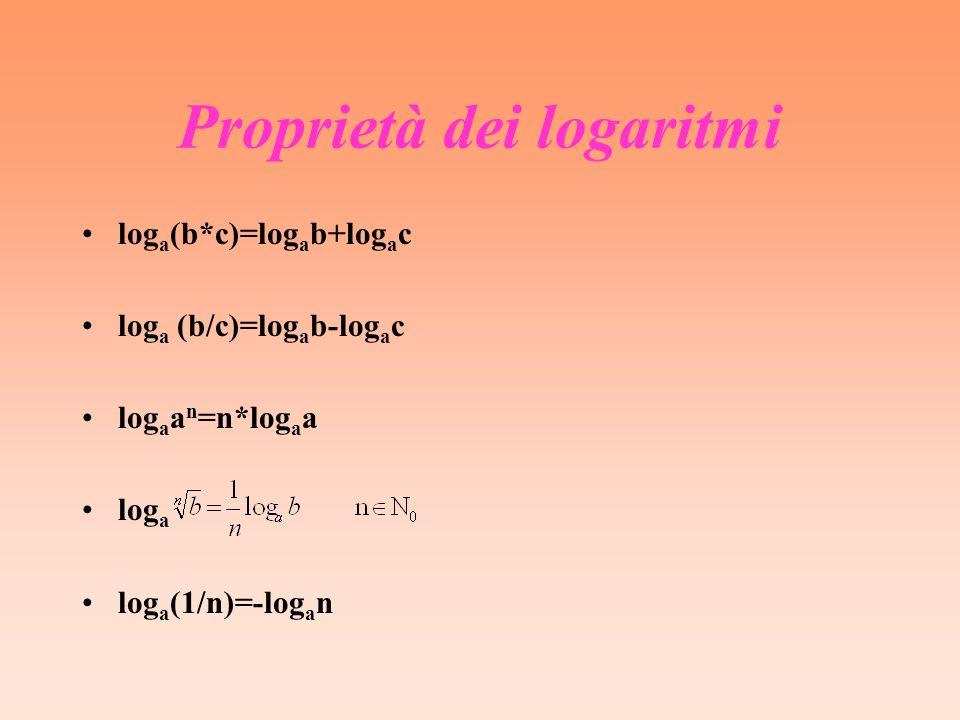 Proprietà dei logaritmi