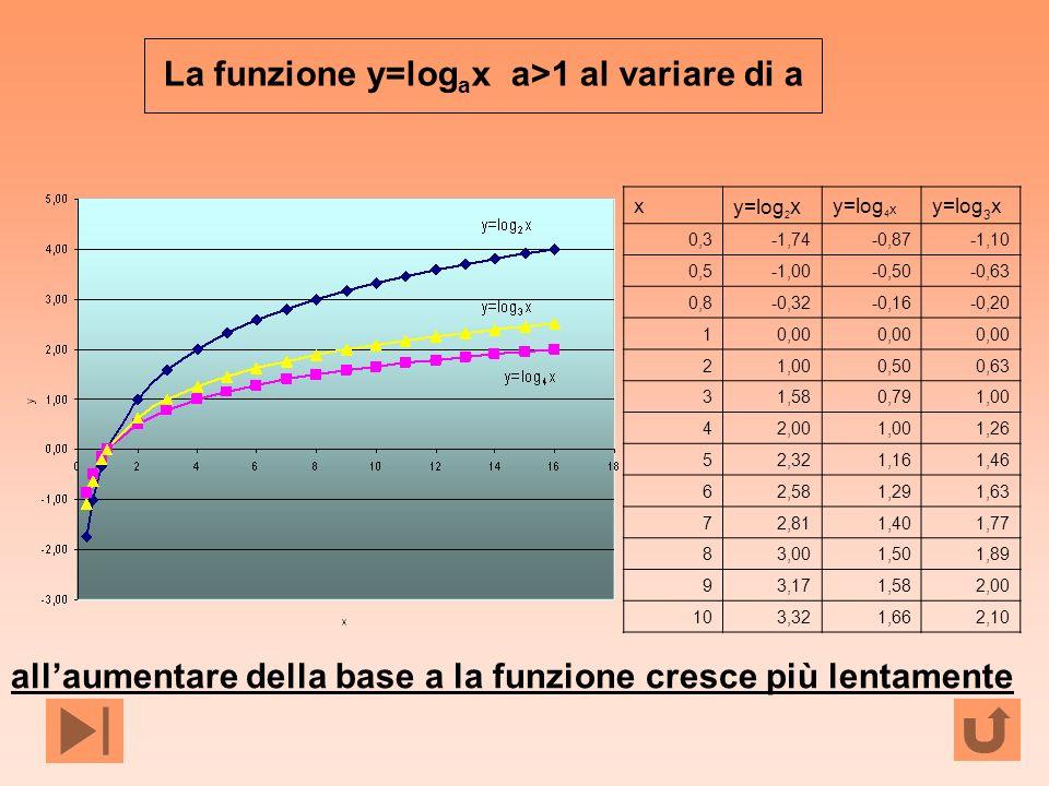 La funzione y=logax a>1 al variare di a