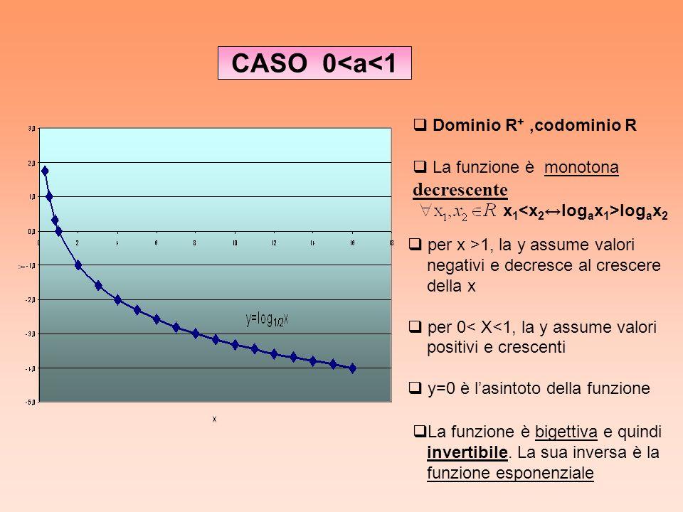 CASO 0<a<1 decrescente Dominio R+ ,codominio R
