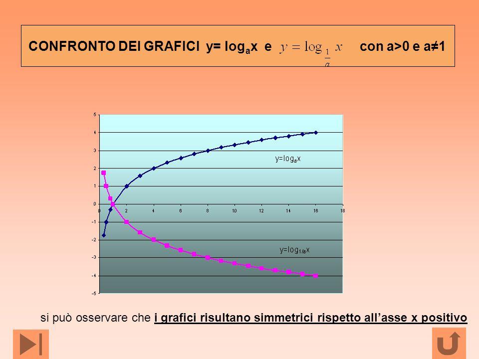 CONFRONTO DEI GRAFICI y= logax e con a>0 e a≠1