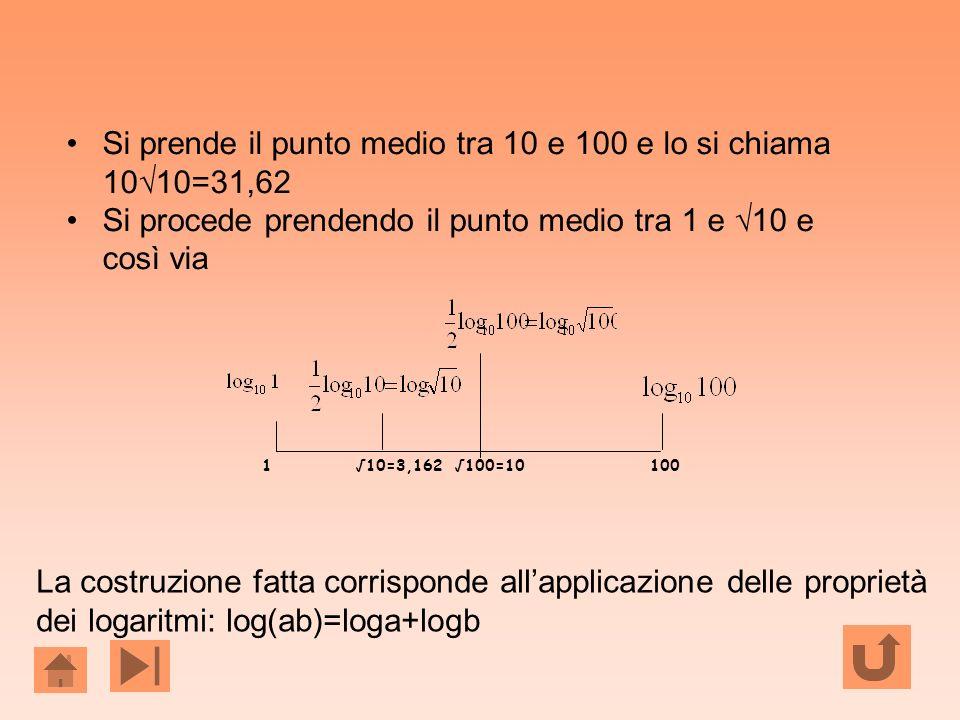Si prende il punto medio tra 10 e 100 e lo si chiama 10√10=31,62