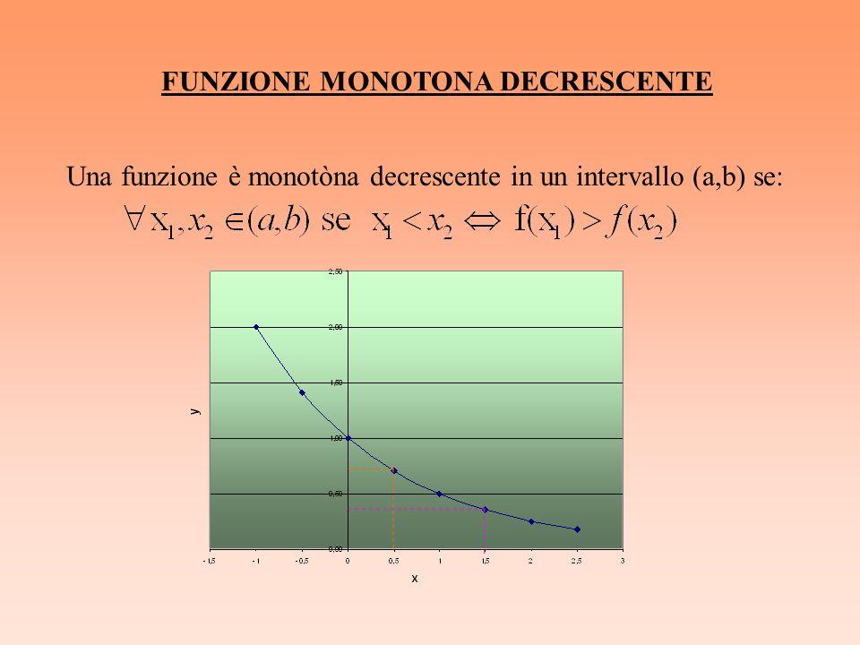 FUNZIONE MONOTONA DECRESCENTE