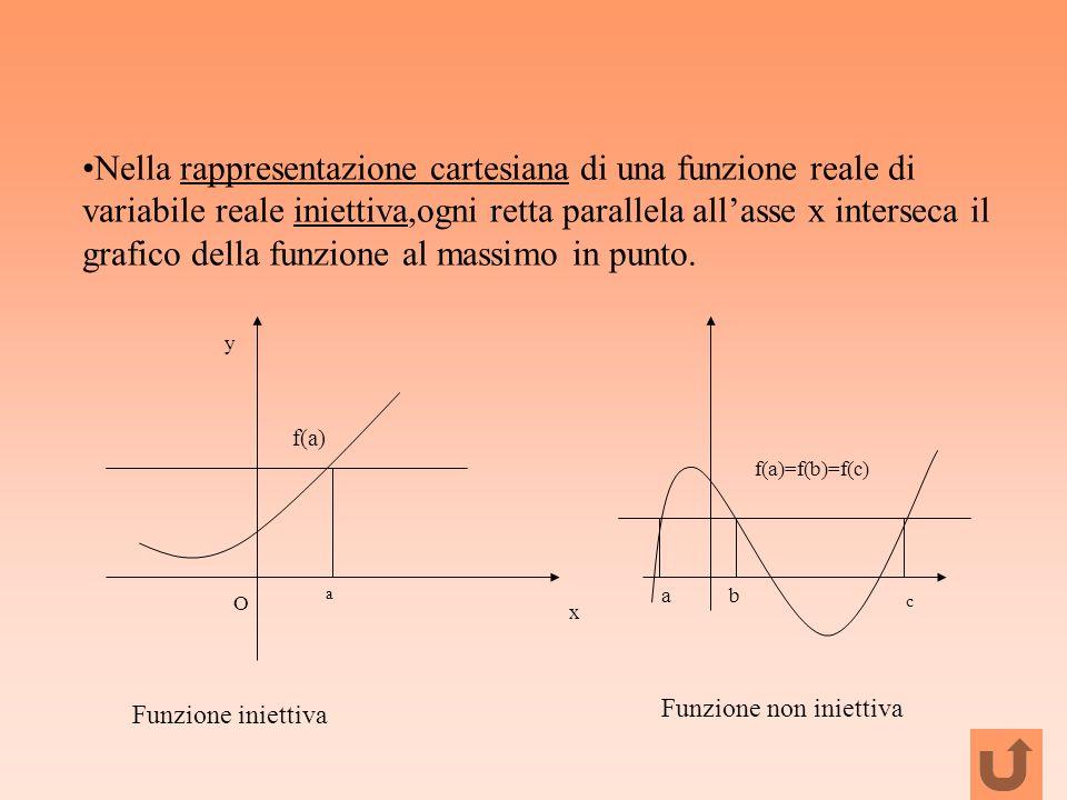 Nella rappresentazione cartesiana di una funzione reale di variabile reale iniettiva,ogni retta parallela all'asse x interseca il grafico della funzione al massimo in punto.