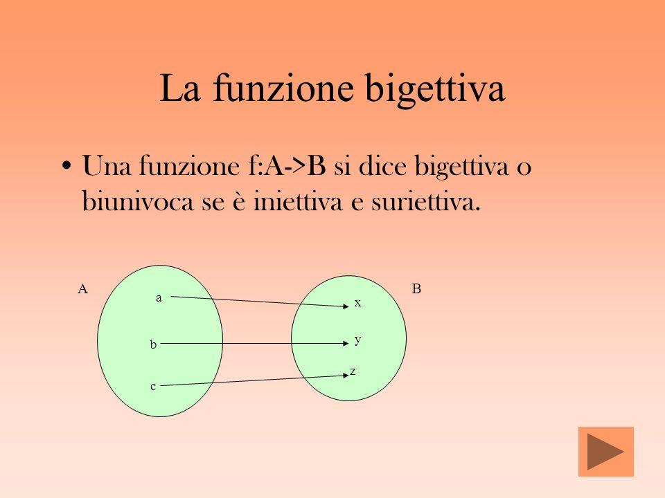 La funzione bigettiva Una funzione f:A->B si dice bigettiva o biunivoca se è iniettiva e suriettiva.