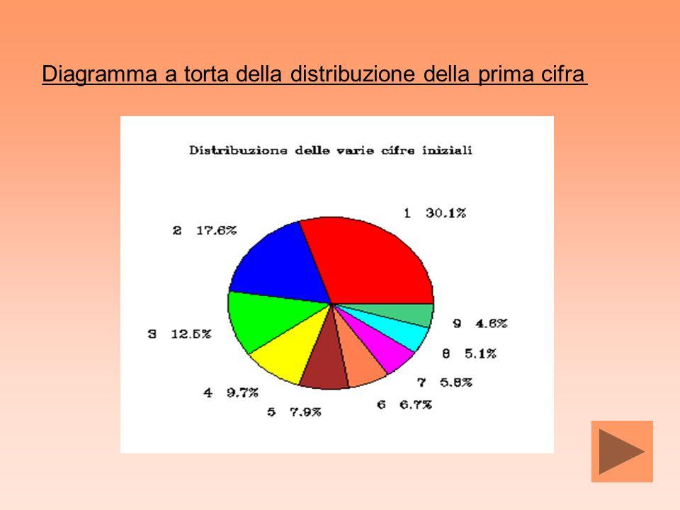 Diagramma a torta della distribuzione della prima cifra