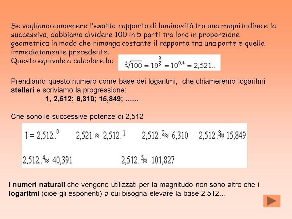 Se vogliamo conoscere l esatto rapporto di luminosità tra una magnitudine e la successiva, dobbiamo dividere 100 in 5 parti tra loro in proporzione geometrica in modo che rimanga costante il rapporto tra una parte e quella immediatamente precedente.