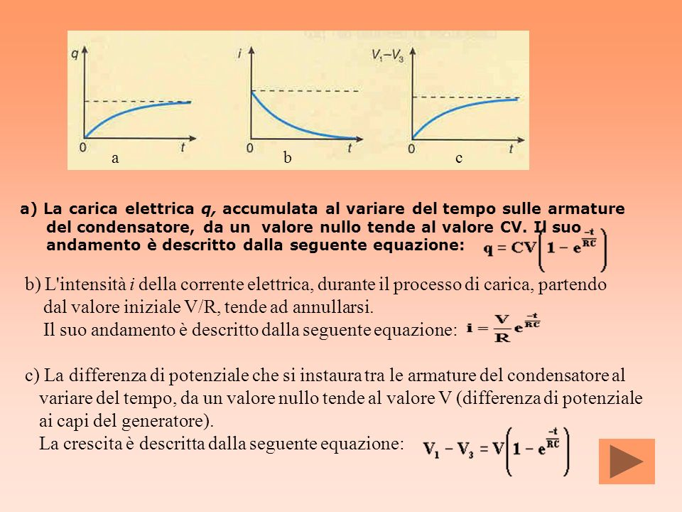 a b. c. a) La carica elettrica q, accumulata al variare del tempo sulle armature. del condensatore, da un valore nullo tende al valore CV. Il suo.