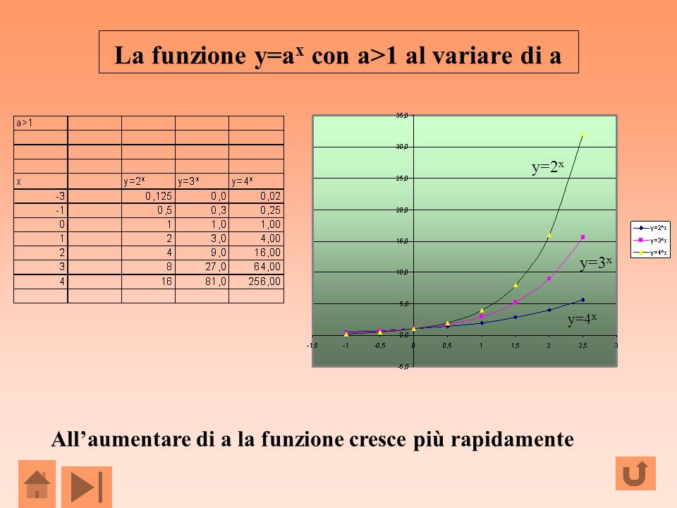 La funzione y=ax con a>1 al variare di a