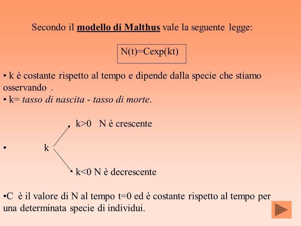 Secondo il modello di Malthus vale la seguente legge: