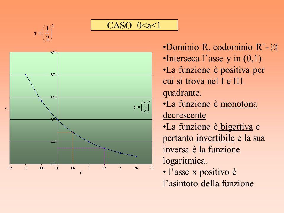 CASO 0<a<1 Dominio R, codominio R+- Interseca l'asse y in (0,1) La funzione è positiva per cui si trova nel I e III quadrante.