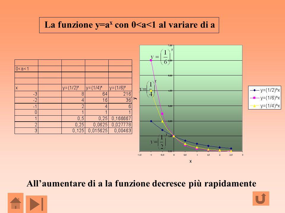 La funzione y=ax con 0<a<1 al variare di a