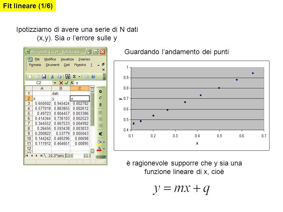 Ipotizziamo di avere una serie di N dati (x,y). Sia  l'errore sulle y