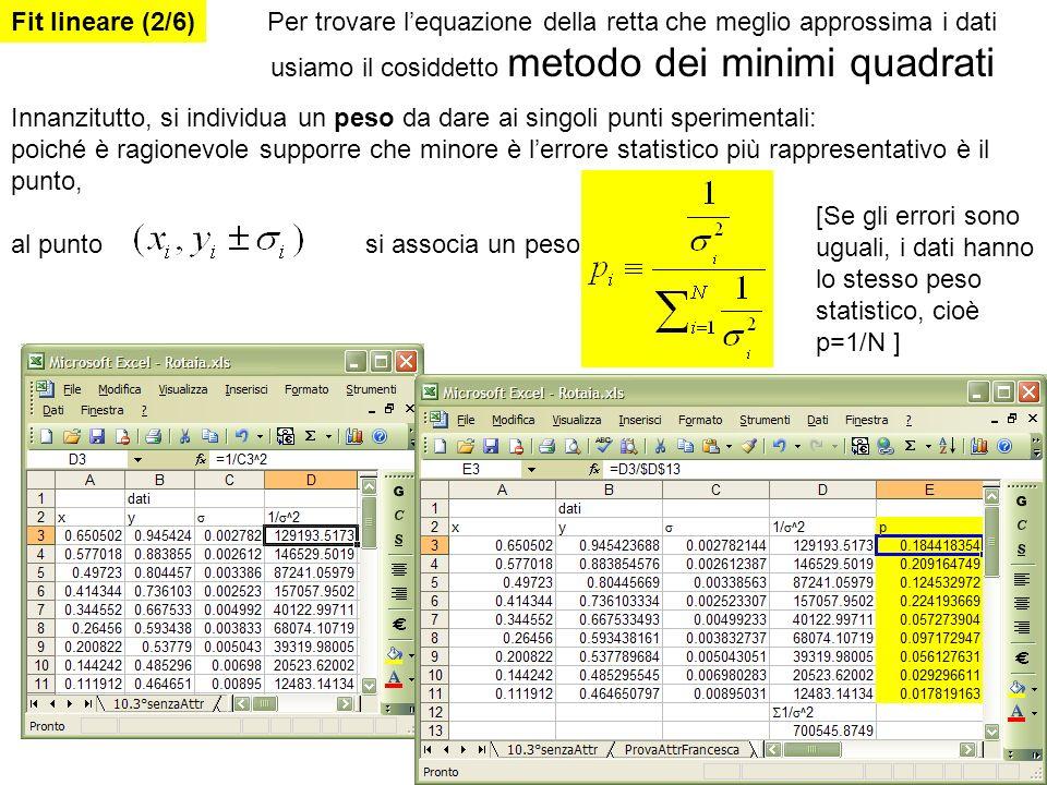 Fit lineare (2/6) Per trovare l'equazione della retta che meglio approssima i dati usiamo il cosiddetto metodo dei minimi quadrati.