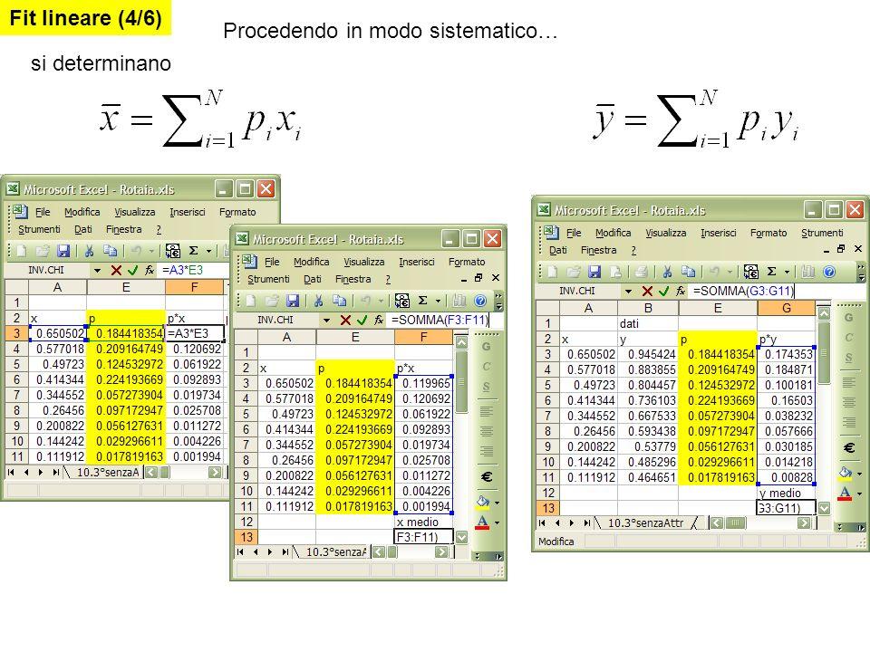 Fit lineare (4/6) Procedendo in modo sistematico… si determinano