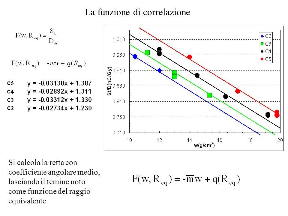 La funzione di correlazione