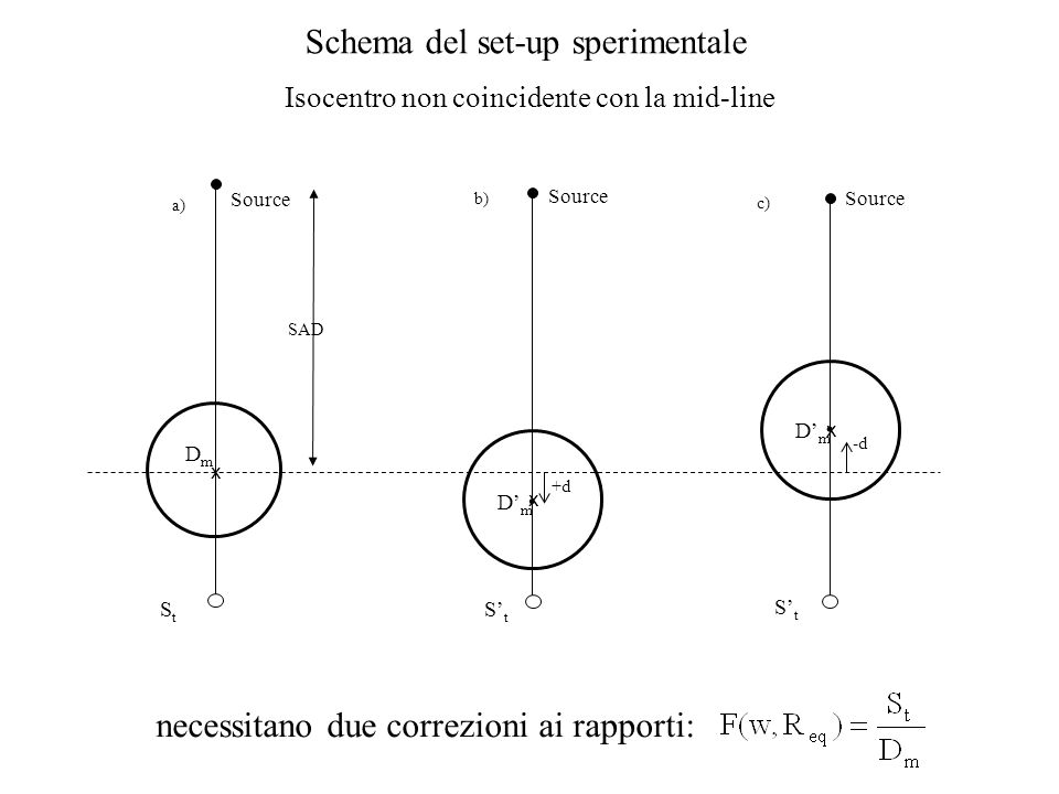 . . Schema del set-up sperimentale