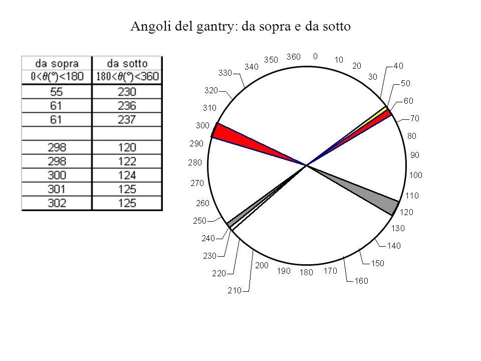 Angoli del gantry: da sopra e da sotto