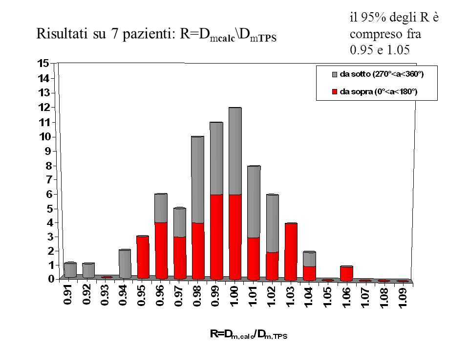Risultati su 7 pazienti: R=Dmcalc\DmTPS