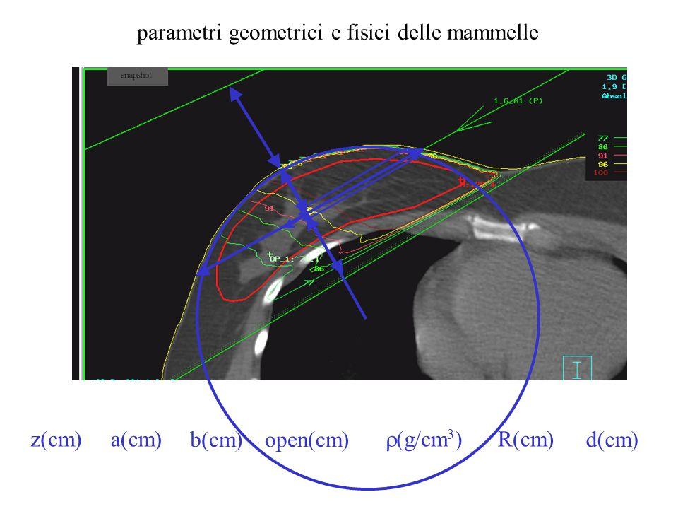 parametri geometrici e fisici delle mammelle