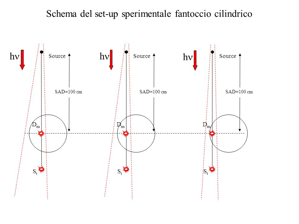 Schema del set-up sperimentale fantoccio cilindrico