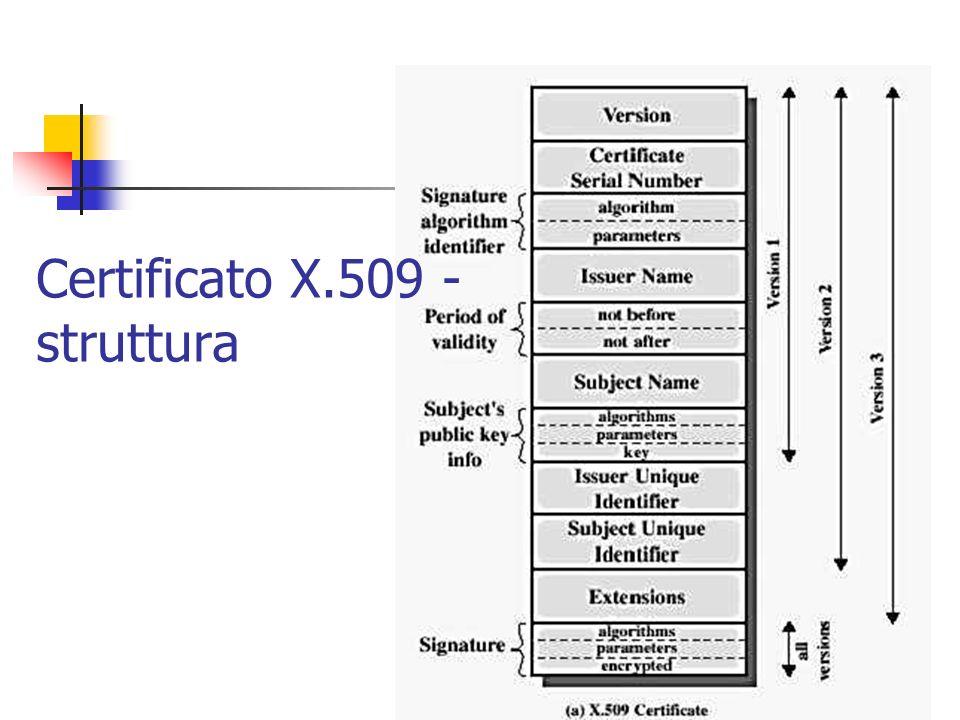 Certificato X.509 - struttura