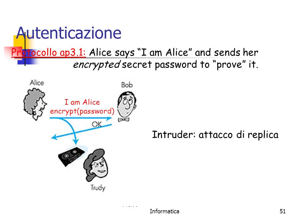 Autenticazione Protocollo ap3.1: Alice says I am Alice and sends her